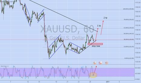 XAUUSD: GOLD (day trading)