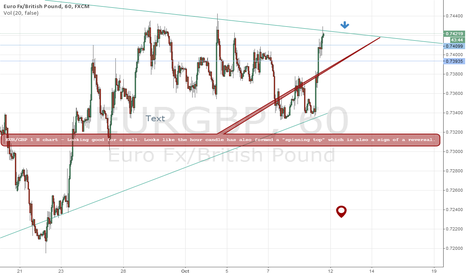 EURGBP: EUR/GBP Short Resistance