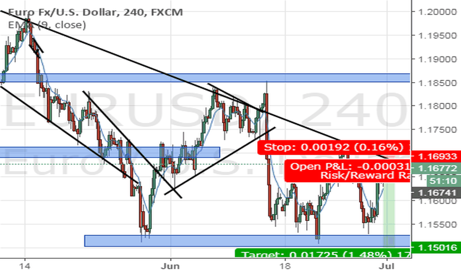 EURUSD: EURUSD Short - 1:9 Risk Reward