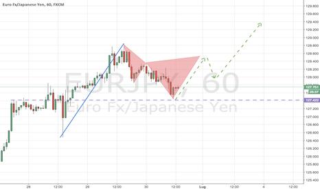 EURJPY: EURJPY: Continuazione del Trend .. ma dopo un Bearish Cypher