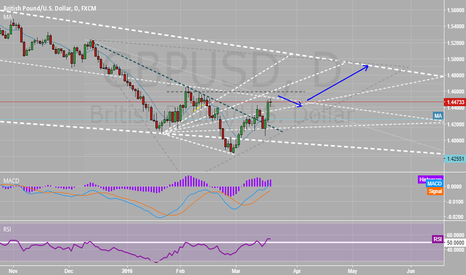 GBPUSD: my vision GBPUSD BUY