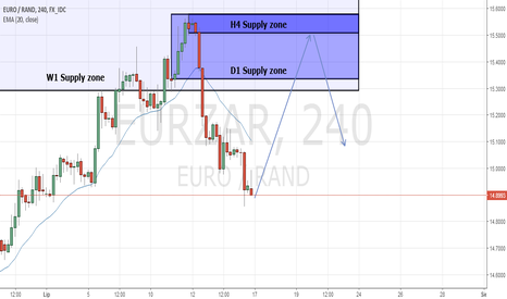 EURZAR: EUR/ZAR strefa Podaży H4