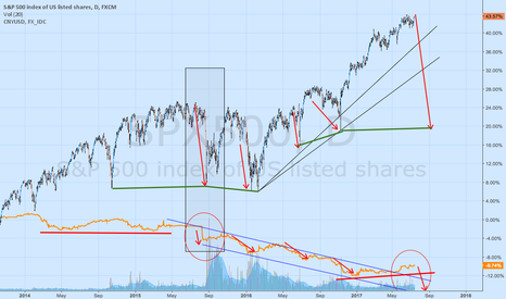 SPX500: spx500 and China