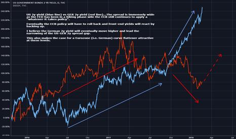 US02Y: German 2y Yield to go higher (US2Y vs GE2Y yield sprd too wide?)