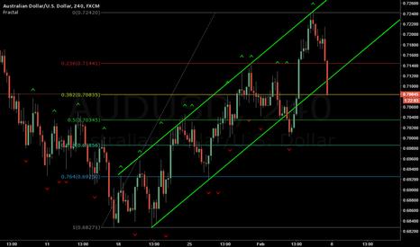 AUDUSD: AUS/USD Maybe next week...