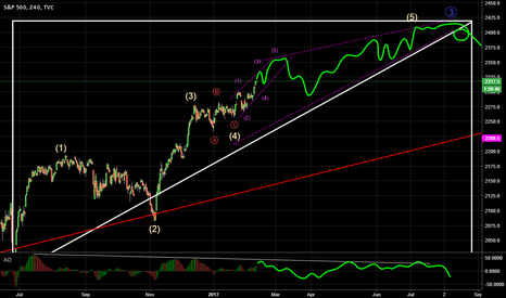 SPX: Keep the channel...keep the longs.