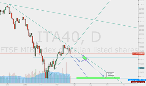 ITA40: FTSE MIB - WAIT PULLBACK AND GO SHORT! ROAD TO 16'000