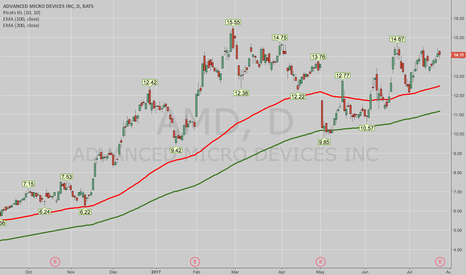 AMD: OPENING: AMD AUG 18TH 13 SHORT PUT/OCT 20TH 11 LONG PUT DIAGONAL