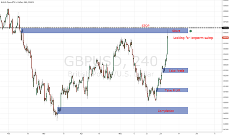 GBPUSD: GBP/USD Shor (Long Term) Supply & Demand