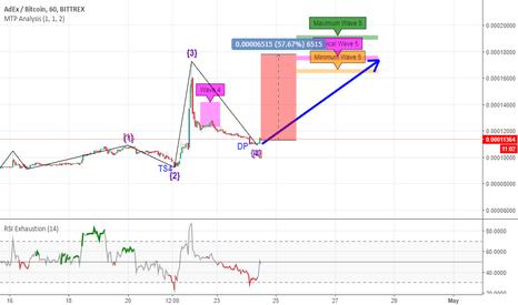 ADXBTC: BTC/ADX Orta Vadeli Alım Sinyali