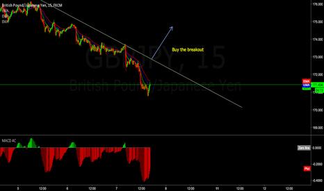GBPJPY: GJ buy the breakout