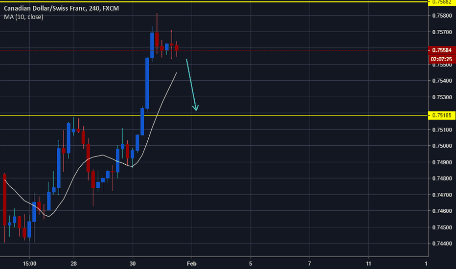 CADCHF: CADCHF Potential for reversal