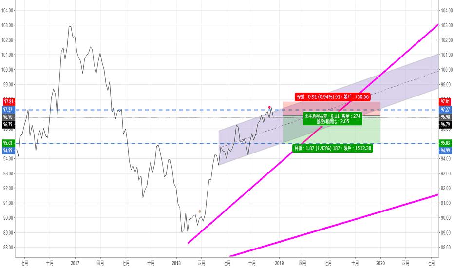 DXY: 美元持續收于97下方,新一輪下跌即將到來,但後市未可倉促下定論