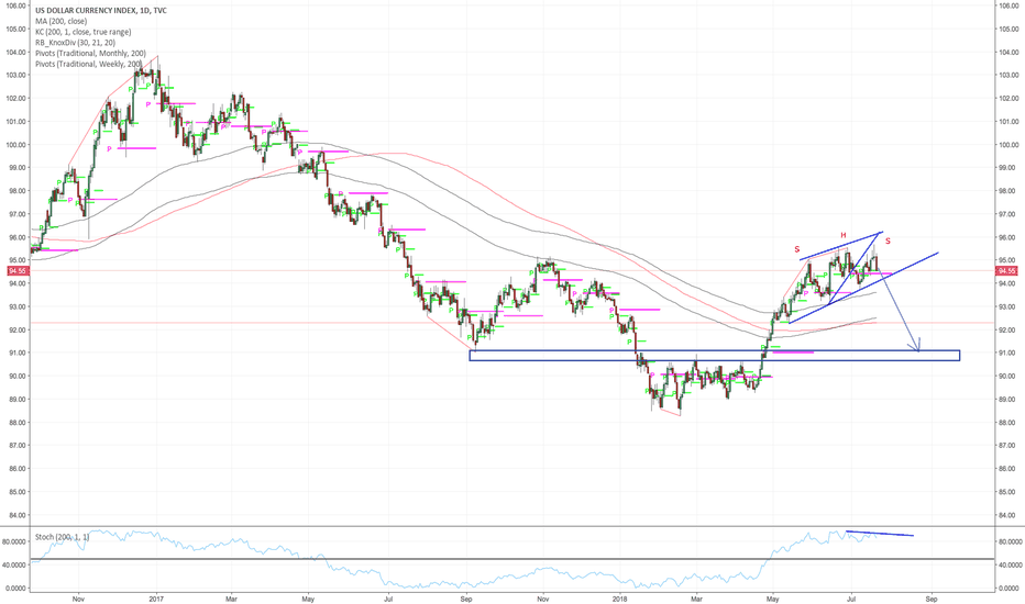 DXY: Broken bass wedge + shoulder head shoulder