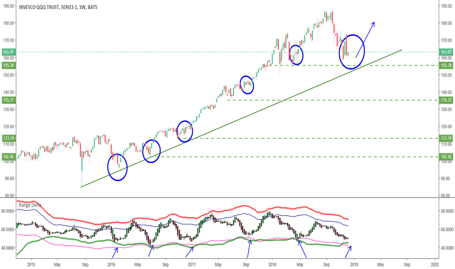 QQQ: Stubborn Bull waiting for the bounce