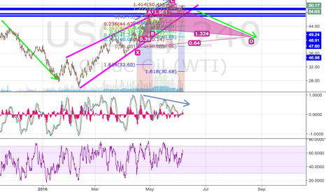 USOIL: USOIL Rising Wedge
