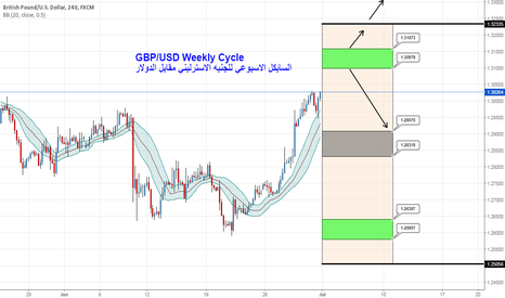 GBPUSD: GBP/USD Weekly Cycle