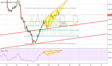 XAUUSD: Gold Sell (Daily Timeframe)