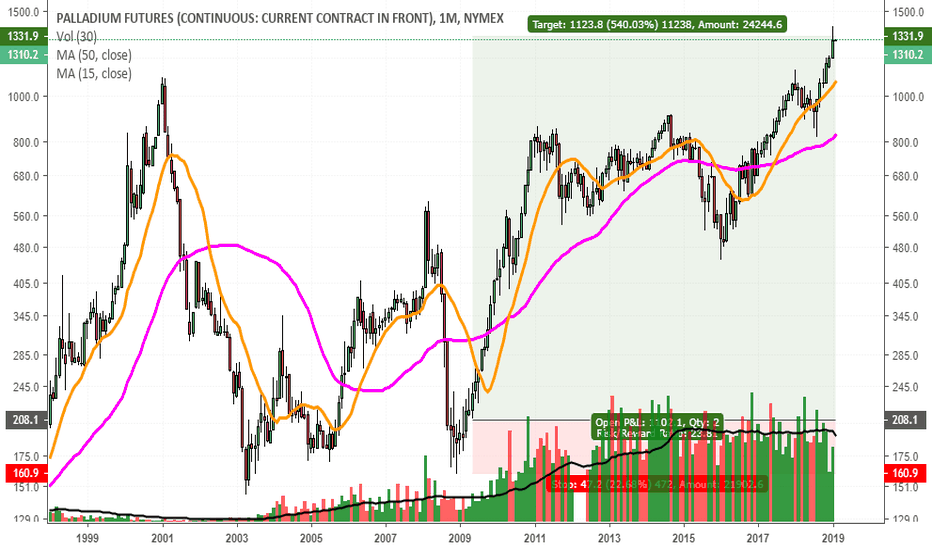 PA1!: $SPY vs $PALL