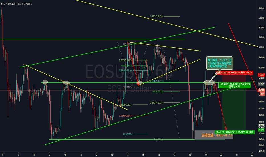 EOSUSD: 完美的斐波那契演绎图形!  |  EOS短线空单策略