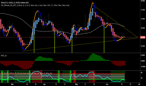 XAGUSD: Silver is looking like a golden opportunity