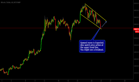BTCUSD: BTCUSD - Upward Move Possibly