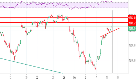 NIFTY: hit 10350....come back on trend line then 10380