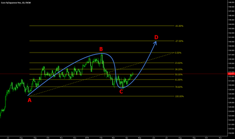 EURJPY: EURJPY potential to go higher