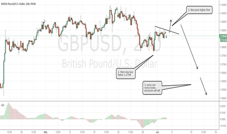 GBPUSD: GBPUSD: UK election ahead, so we trade structure