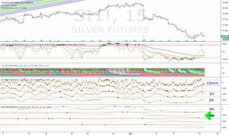 SI1!: Clean 8-hour buy on Silver Fractal Oscillator