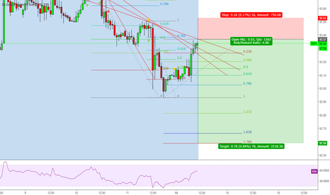 DXY: Sell limit around 93.37