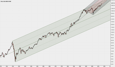DJY0: DJIA Monthly with Median Lines