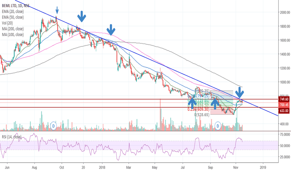 BEML: Shorting opportunity in BEML on NSE (INDIA)