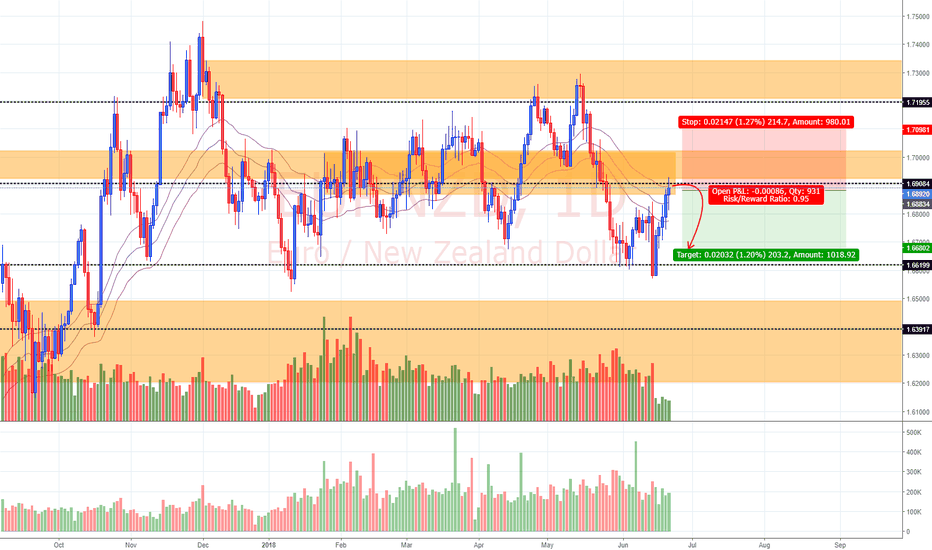 EURNZD: View on EUR/NZD (21/6/18)
