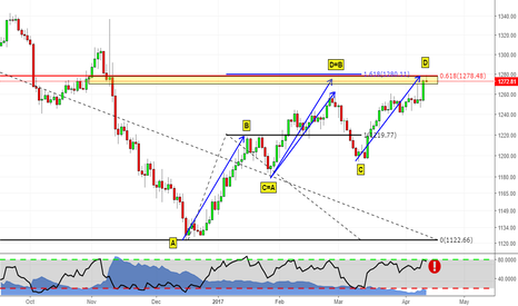 XAUUSD: Possible Reversal Zone on GOLD