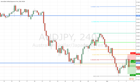 AUDJPY: 2014.04.05 Log - AUDJPY Short