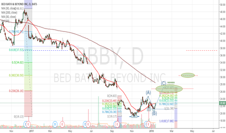 BBBY: BBBY Has At Least A Second Bullish Move To Go