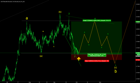 AUDUSD: AUDUSD H1 medium term long