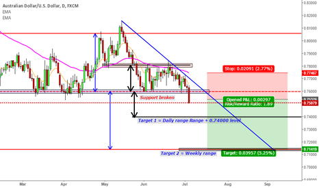AUDUSD: AUSSIE WEEKLY SUPPORT BROKEN