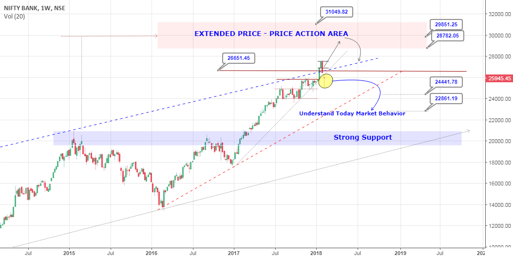 Nifty-Bank Nifty :: Understand Today Market Behavior