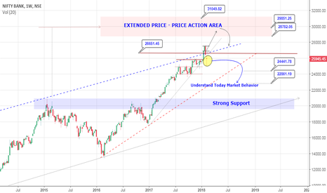 BANKNIFTY: Nifty-Bank Nifty :: Understand Today Market Behavior