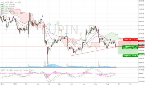 LUPIN: Lupin is heading lower