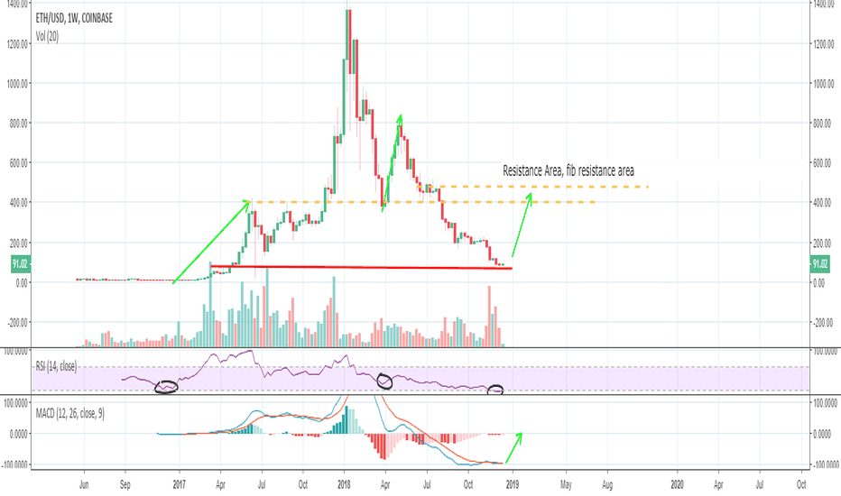 ETHUSD: If you haven't done so, buy ETH
