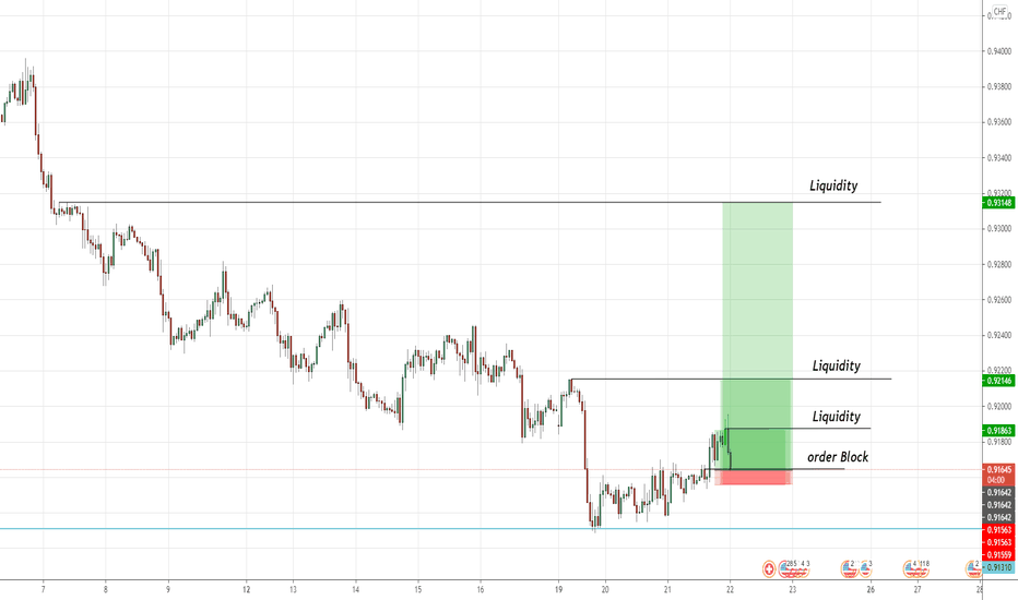 USDCHF on its Order Block