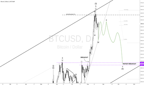 BTCUSD: BITSTAMP Daily