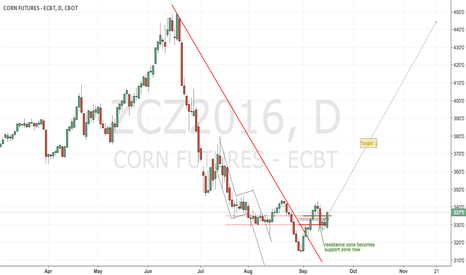 ZCZ2016: CBoT corn has found its long term tradable bottom