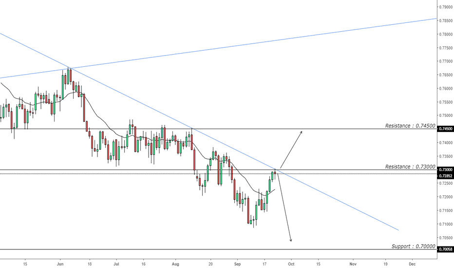 AUDUSD: AUDUSD Bilateral Bias/ Break or Bounce Point