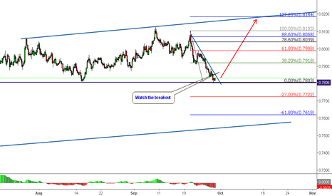 AUDUSD: AUDUSD Long @ Structre