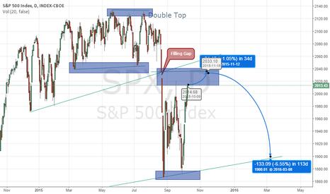 SPX: SPX 500 Trading Idea