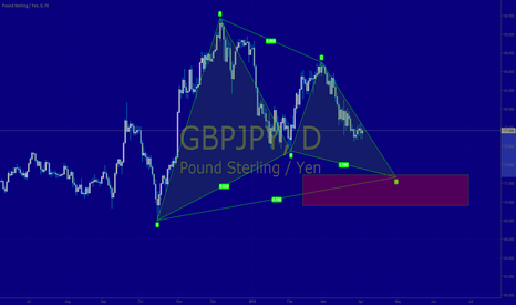 GBPJPY: GBPJPY Bullish Gartley